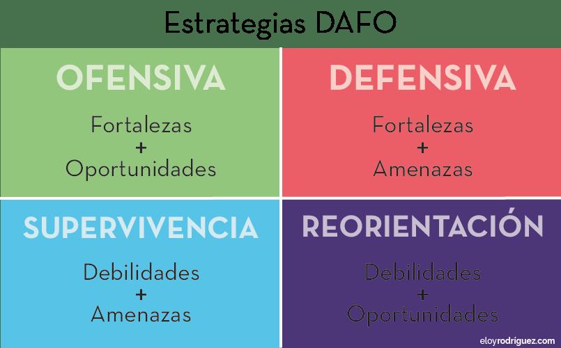 ▷ Qué es y cómo hacer un Análisis DAFO para tu Restaurante