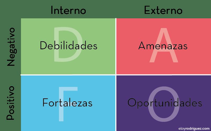 analisis dafo ejemplos de una empresa