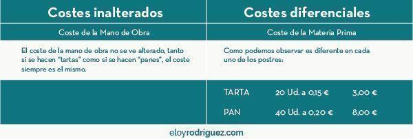 tipos de costos de una empresa
