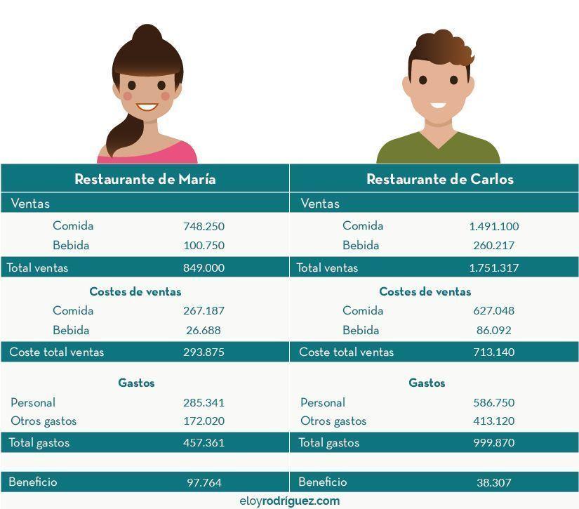 costos directos e indirectos de un restaurante