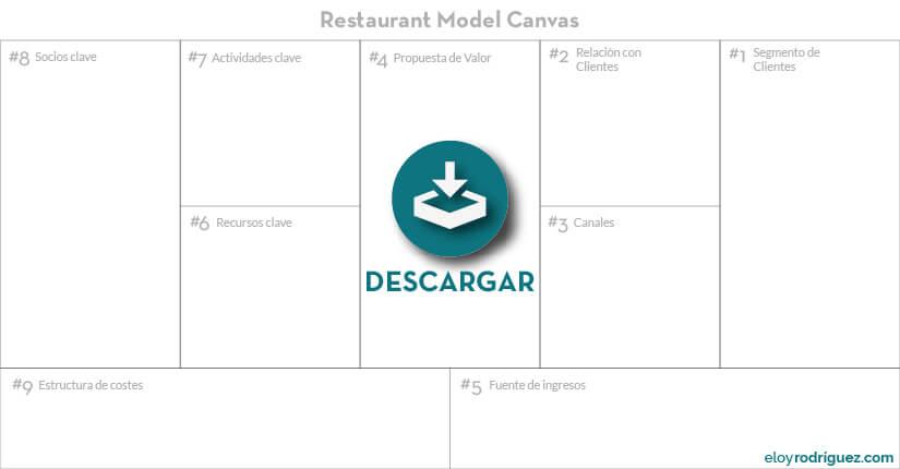 business model canvas plantilla