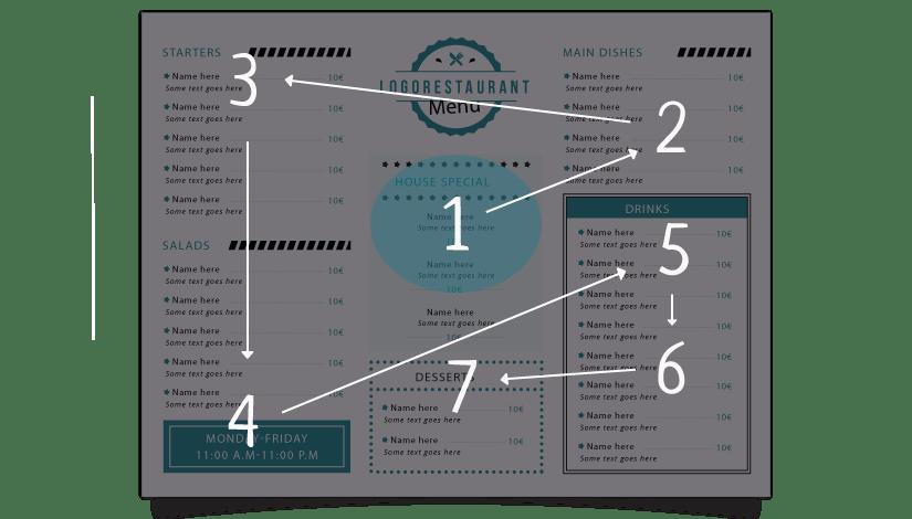 Eye-tracking-carta-restaurante