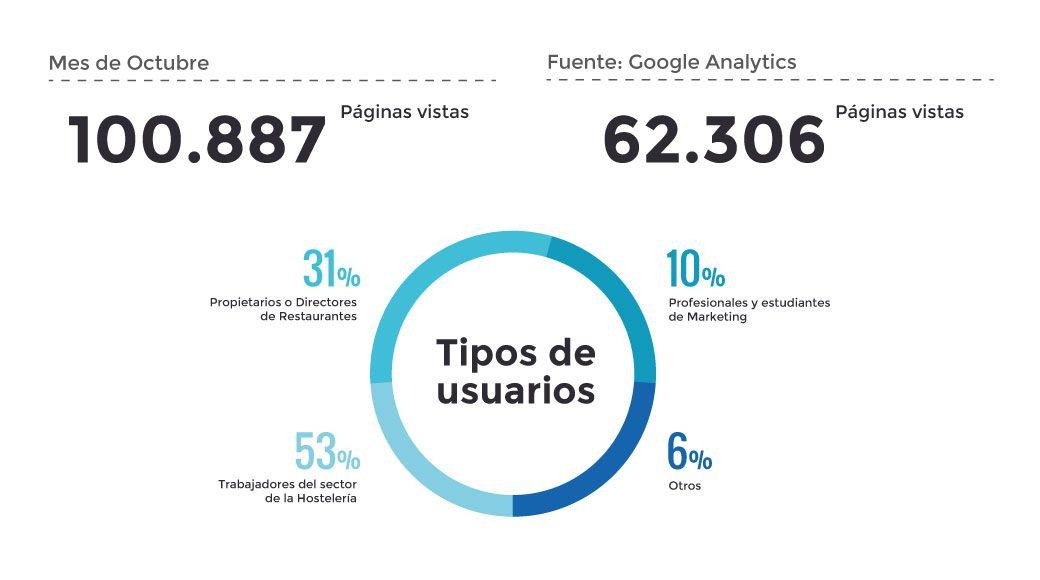 Tráfico web en www.eloyrodriguez.com